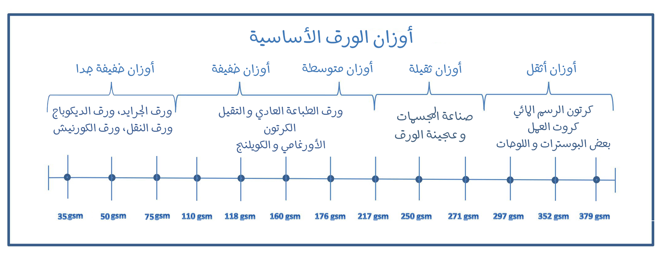 Paper_Basis_Weight_Chart_ddeef515-b3c7-4548-97e2-b88c6a0744bf_2048x2048 (1) copy